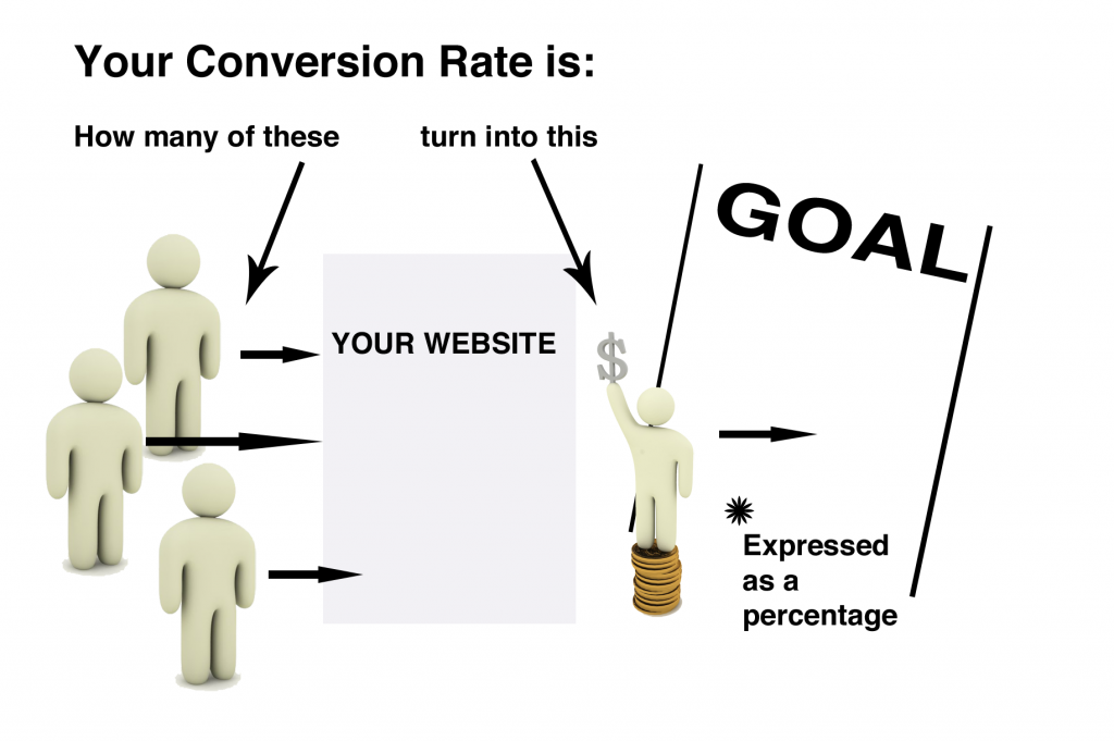 increase sales Increase sales & conversion rate& conversion