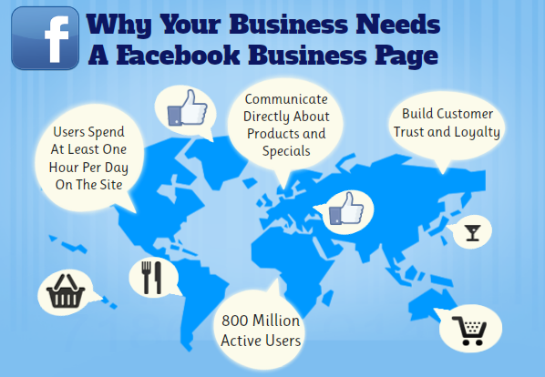benefits of facebook fan page for business