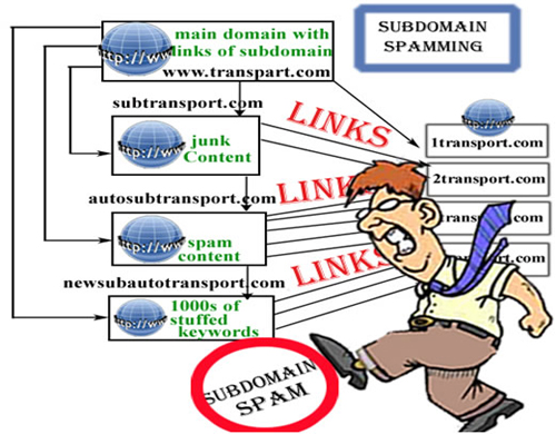 Linking to Spam Sites