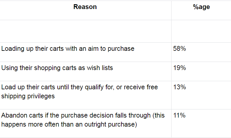 How users tend to take use of their shopping carts