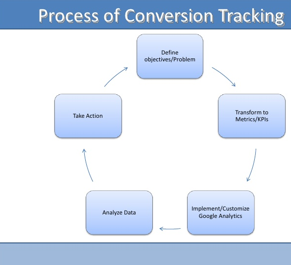 Google's Conversion Tracking Process.