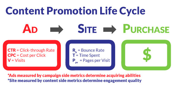 content promotion lifecycle