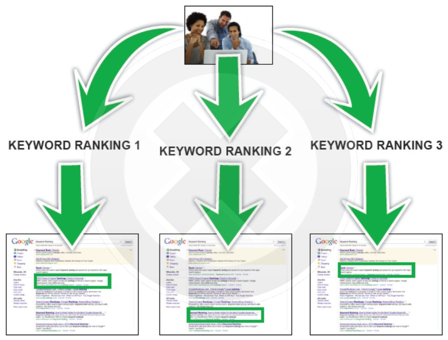 keyword ranking chart