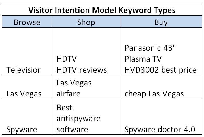 visitor-intention-model-keyword-types