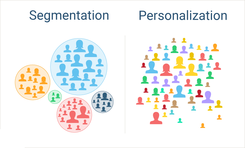 Segmentation Personalization1