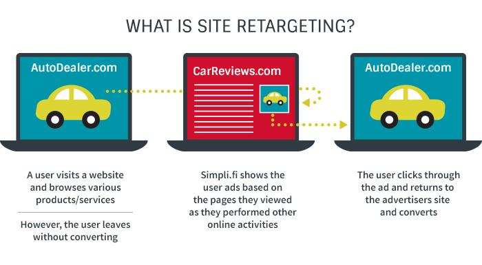 Site Retargeting