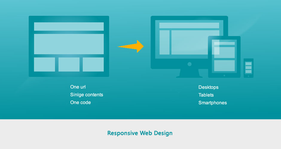 Responsive Design Disasters