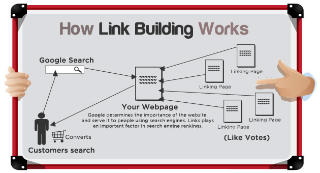 SEO Practices Link Building