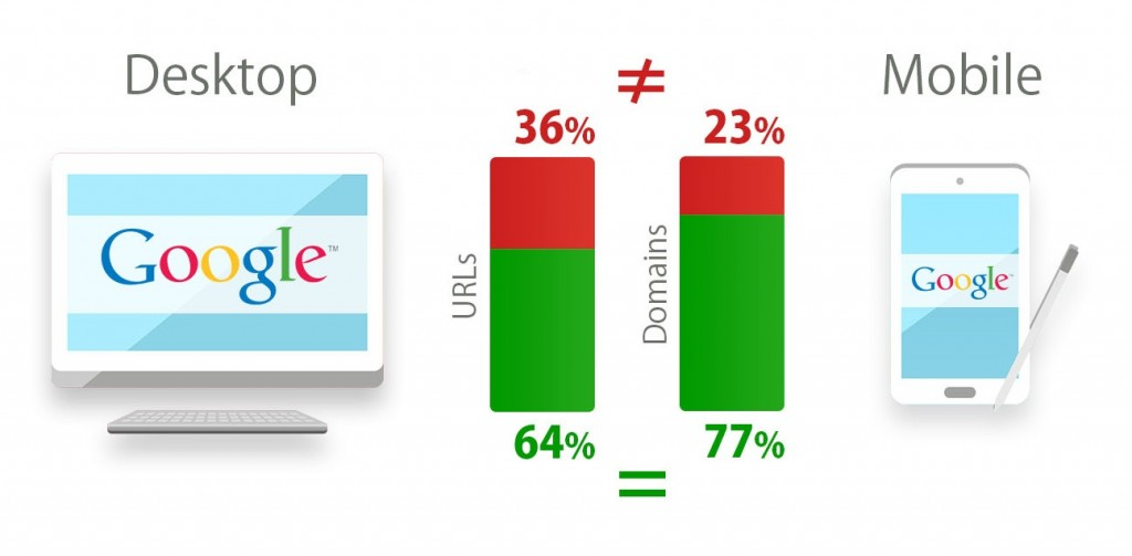 Difference between desktop and mobile