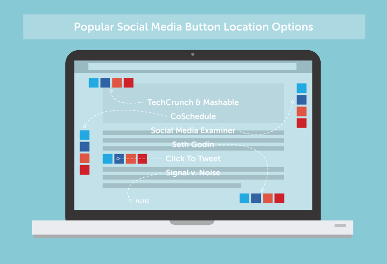 Place social sharing buttons
