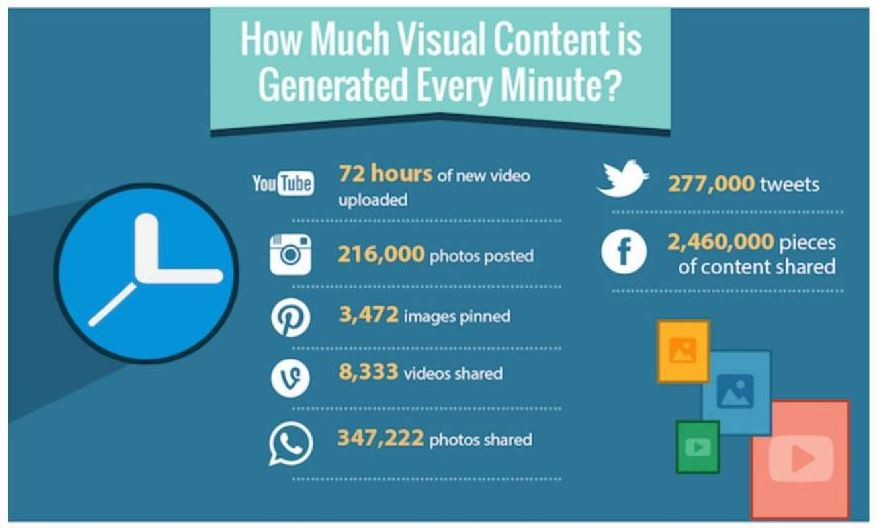 The Visual Content Era Survey