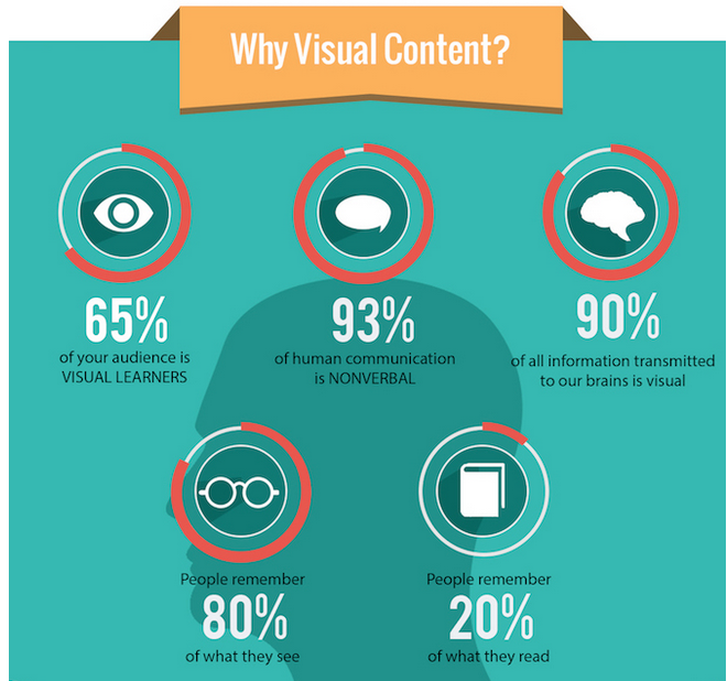 Why Visual Content?