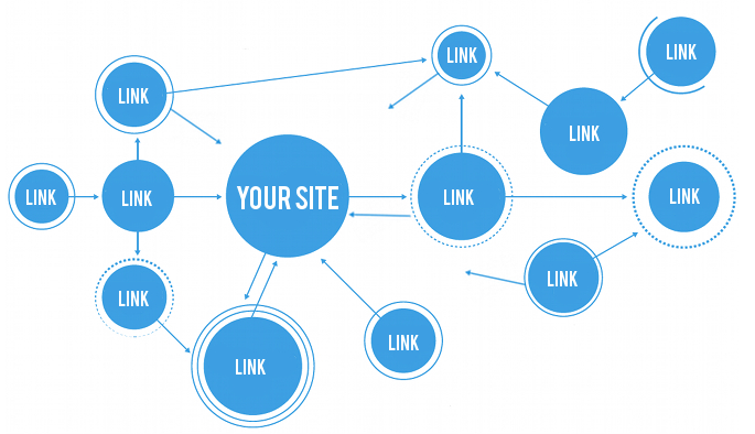 Get Links From Strong Source