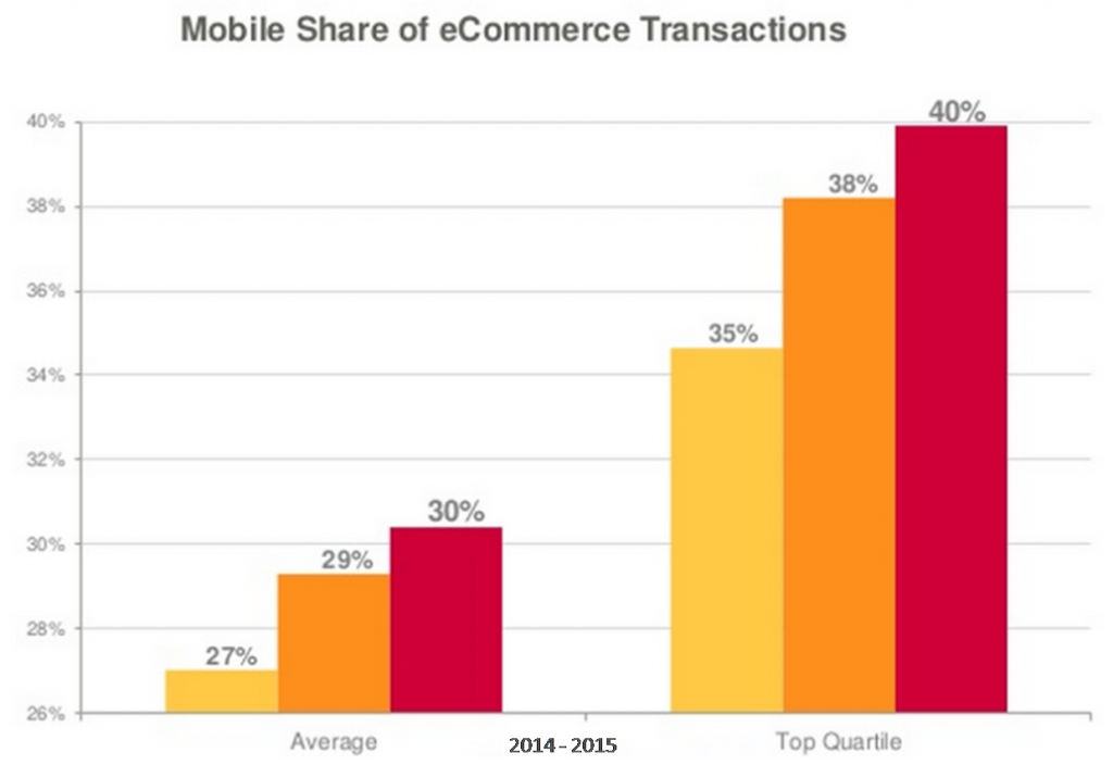 mobile-transactions-share-q2-2015-criteo-800x566