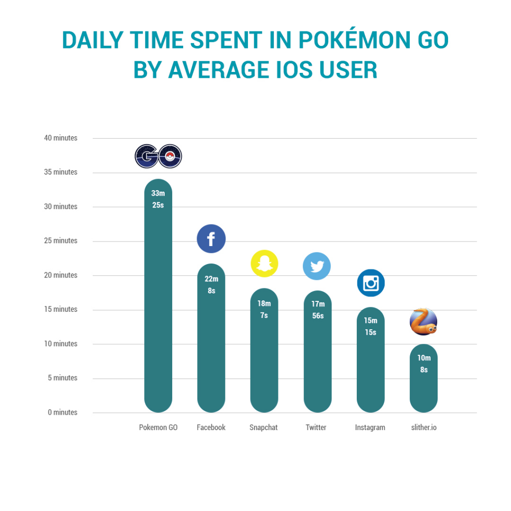 Pokemon Go Social Media Survey