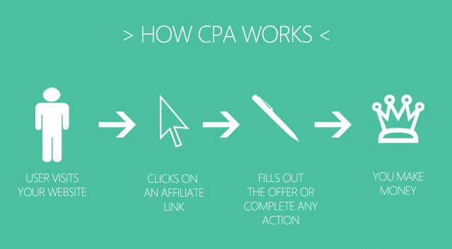 CPA Cost per Action Works