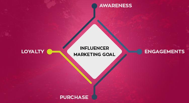 Influencers Goal