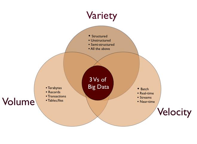 3v Big Data