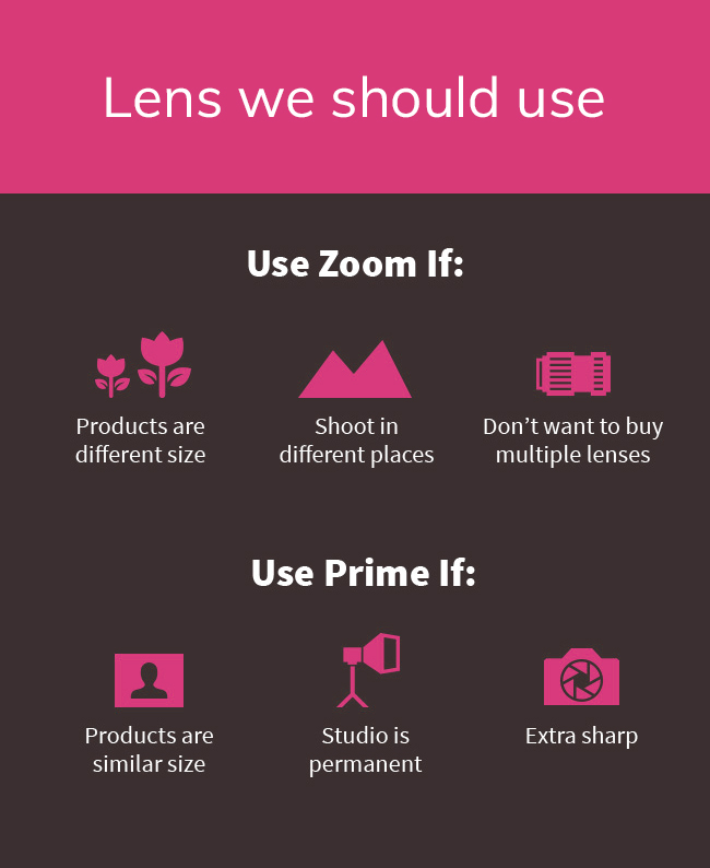 lens we should use
