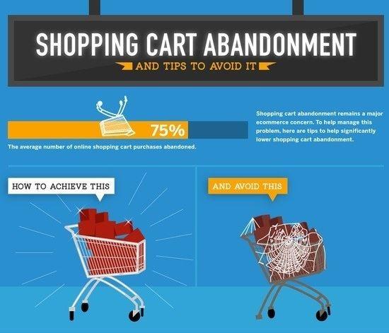 Avoiding Cart Abandonment