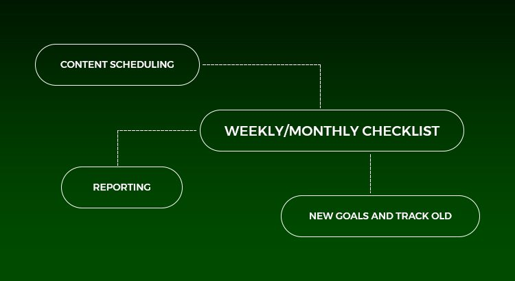Weekly /Monthly
