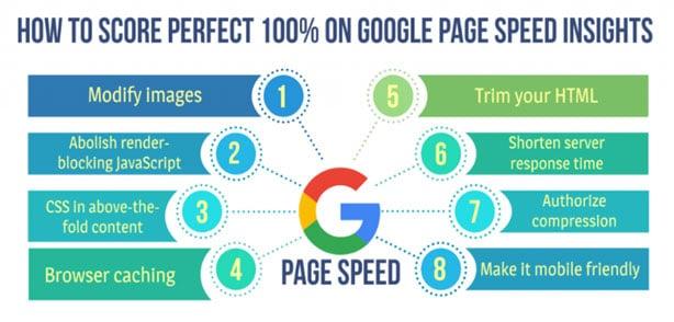 Get 100% Page Speed Score