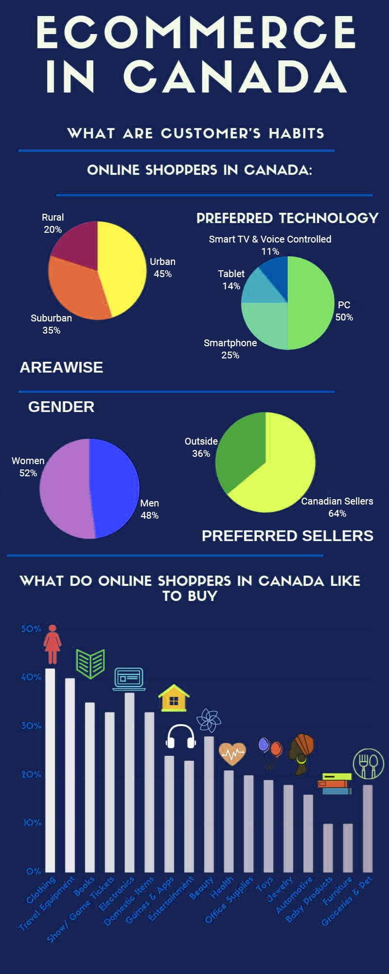 Ecommerce Trends Canada