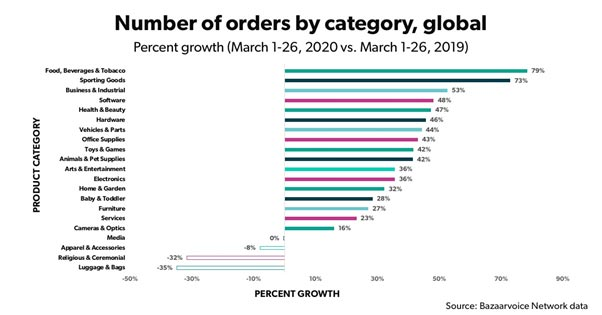 Number of Orders by Category
