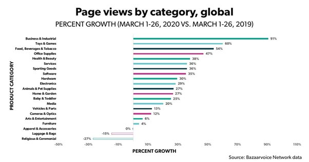 Pageviews By Category